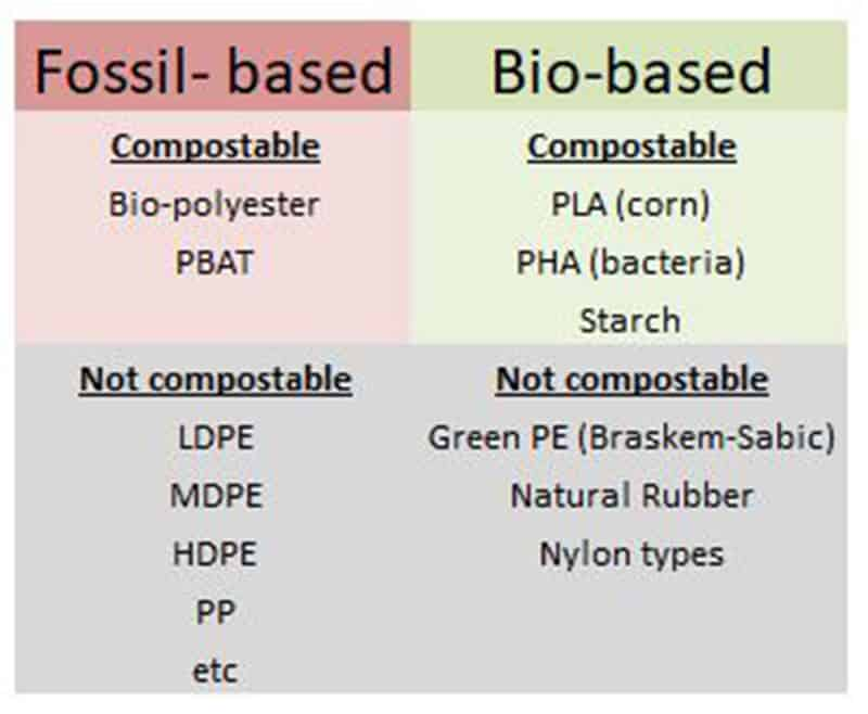 Bio-Based-and-Fossil-Based-plastics-overview
