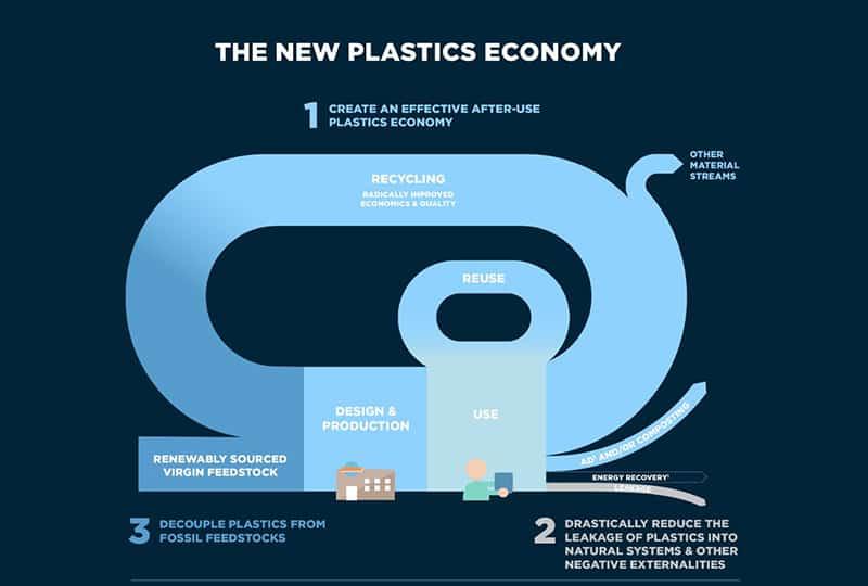 New-Plastic-Economy-Ellen-MacArthur-1