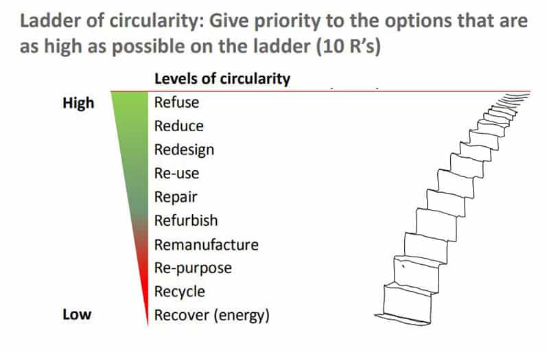 Ladder-of-Circularity